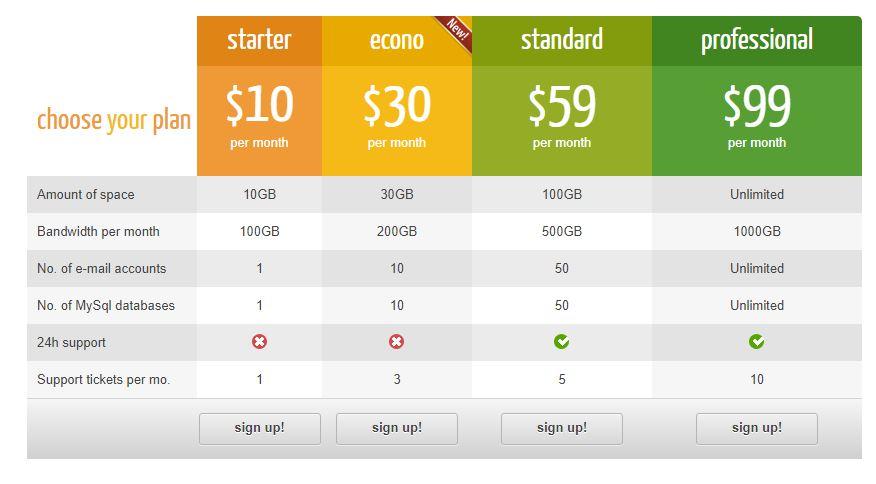 پیشرفته ترین افزونه ساخت جداول قیمت در وردپرس