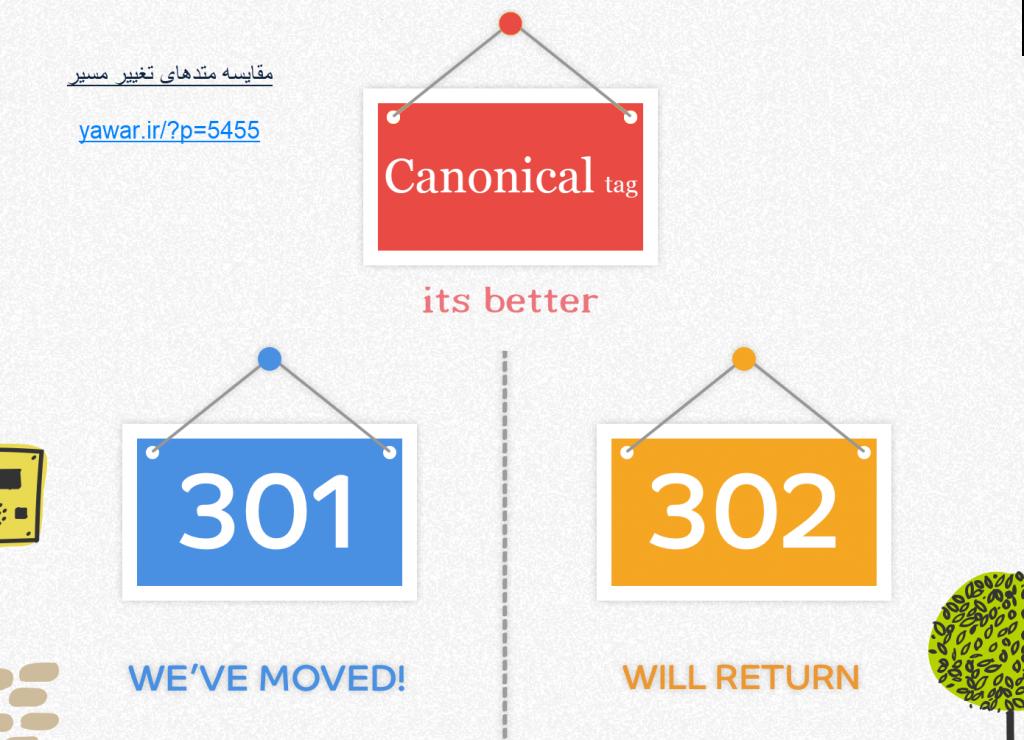 تفاوت ریدایرکت Canonical و 301 از نظر سئو
